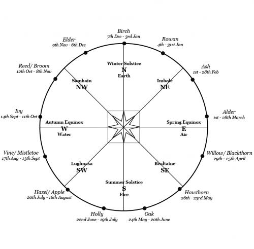 Celtic Tree Calendar